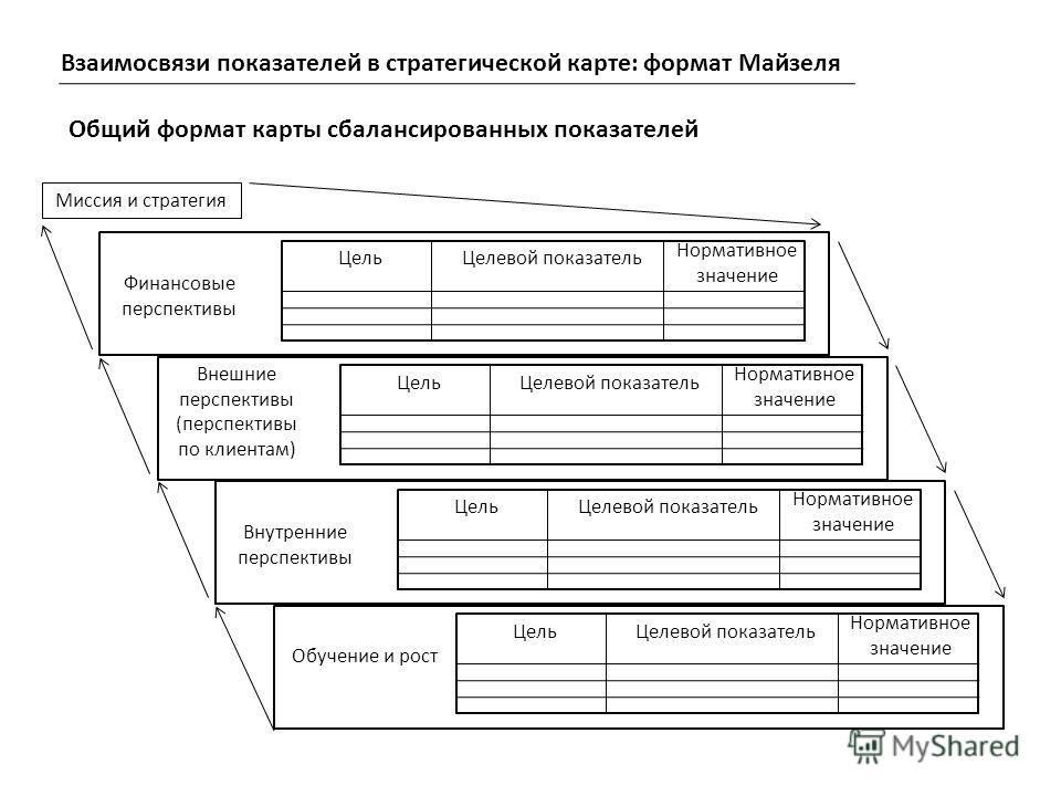 Цель Целевой показатель Нормативное значение Финансовые перспективы Цель Целевой показатель Нормативное значение Внешние перспективы (перспективы по клиентам) Цель Целевой показатель Нормативное значение Внутренние перспективы Цель Целевой показатель
