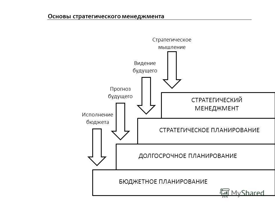 Основы стратегического менеджмента СТРАТЕГИЧЕСКИЙ МЕНЕДЖМЕНТ СТРАТЕГИЧЕСКОЕ ПЛАНИРОВАНИЕ ДОЛГОСРОЧНОЕ ПЛАНИРОВАНИЕ БЮДЖЕТНОЕ ПЛАНИРОВАНИЕ Стратегическое мышление Видение будущего Прогноз будущего Исполнение бюджета