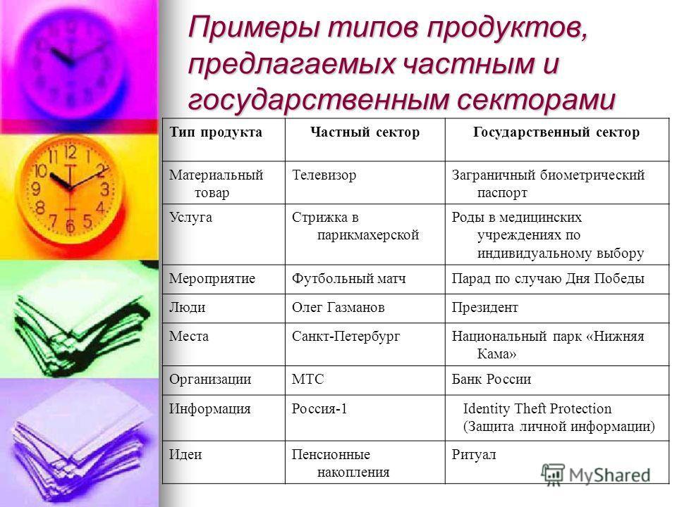 Примеры типов продуктов, предлагаемых частным и государственным секторами Тип продукта Частный сектор Государственный сектор Материальный товар Телевизор Заграничный биометрический паспорт Услуга Стрижка в парикмахерской Роды в медицинских учреждения