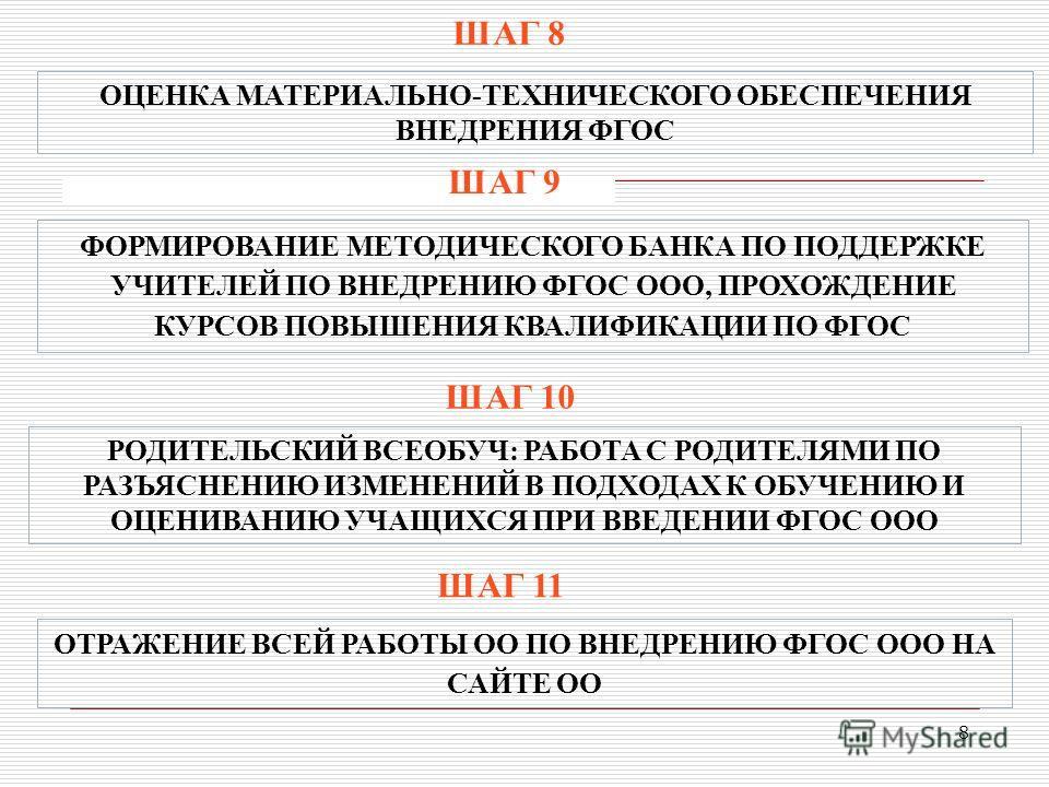 8 ШАГ 8 ШАГ 9 ШАГ 10 ШАГ 11 ОЦЕНКА МАТЕРИАЛЬНО-ТЕХНИЧЕСКОГО ОБЕСПЕЧЕНИЯ ВНЕДРЕНИЯ ФГОС ФОРМИРОВАНИЕ МЕТОДИЧЕСКОГО БАНКА ПО ПОДДЕРЖКЕ УЧИТЕЛЕЙ ПО ВНЕДРЕНИЮ ФГОС ООО, ПРОХОЖДЕНИЕ КУРСОВ ПОВЫШЕНИЯ КВАЛИФИКАЦИИ ПО ФГОС РОДИТЕЛЬСКИЙ ВСЕОБУЧ: РАБОТА С РОДИ