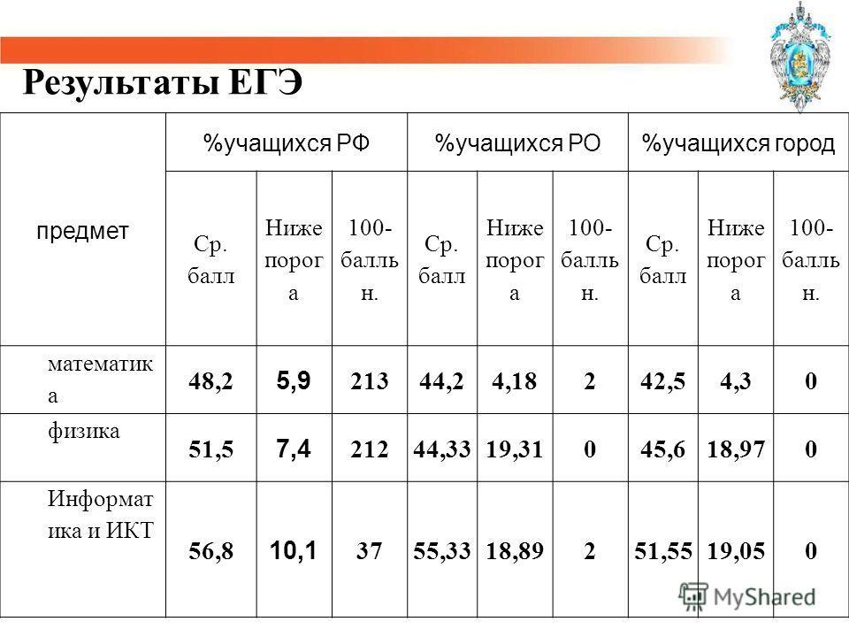 предмет %учащихся РФ%учащихся РО%учащихся город Ср. балл Ниже порог а 100- балль н. Ср. балл Ниже порог а 100- балль н. Ср. балл Ниже порог а 100- балль н. математик а 48,2 5,9 21344,24,18242,54,30 физика 51,5 7,4 21244,3319,31045,618,970 Информатика