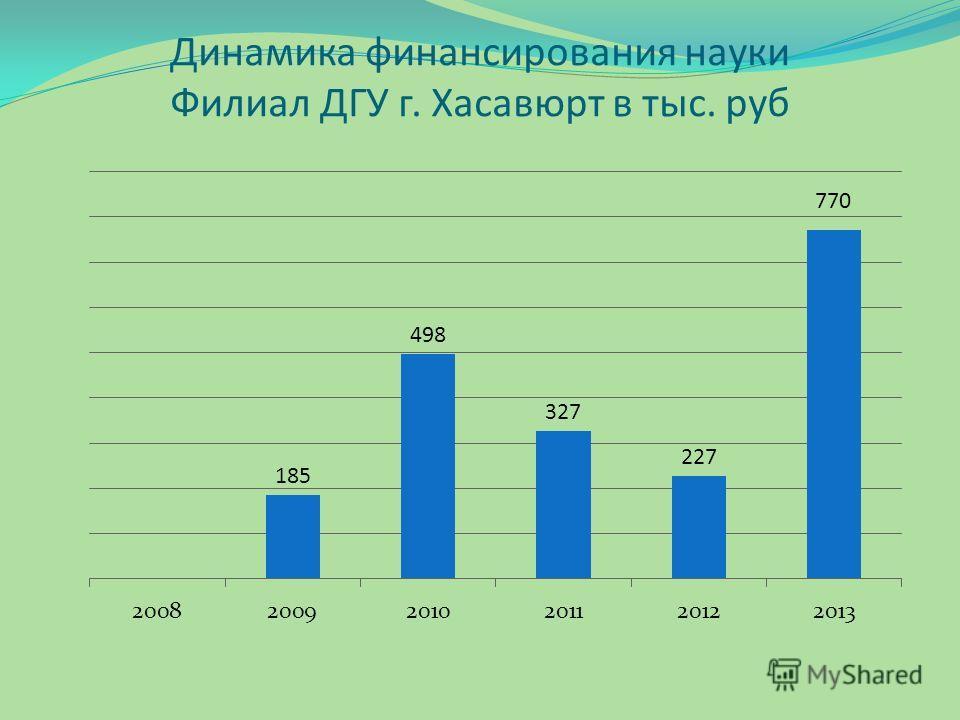 Динамика финансирования науки Филиал ДГУ г. Хасавюрт в тыс. руб