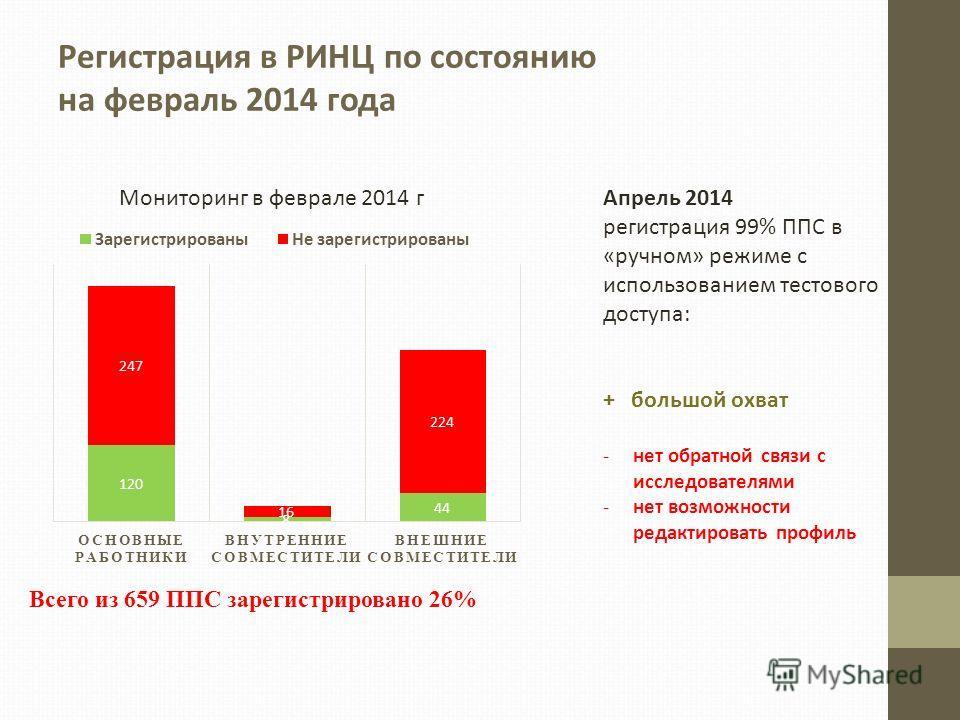 Всего из 659 ППС зарегистрировано 26% Регистрация в РИНЦ по состоянию на февраль 2014 года Апрель 2014 регистрация 99% ППС в «ручном» режиме с использованием тестового доступа: + большой охват -нет обратной связи с исследователями -нет возможности ре