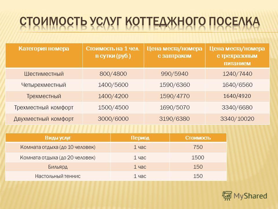 Категория номера Стоимость на 1 чел. в сутки (руб.) Цена места/номера с завтраком Цена места/номера с трехразовым питанием Шестиместный 800/4800990/59401240/7440 Четырехместный 1400/56001590/63601640/6560 Трехместный 1400/42001590/4770 1640/4920 Трех
