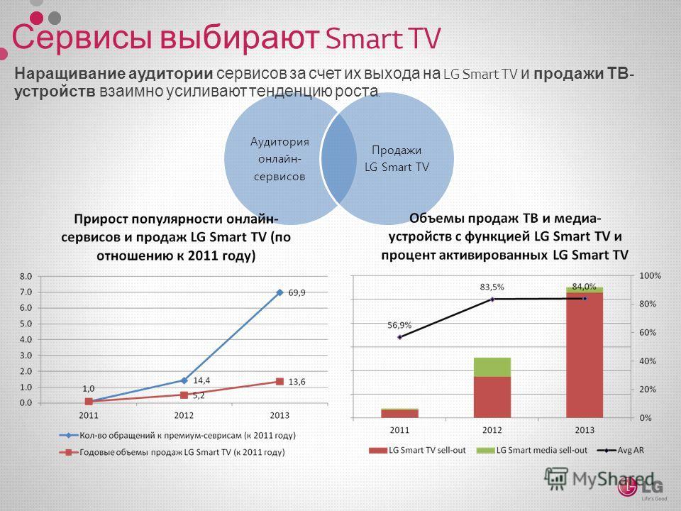Аудитория он лайн-сервисо в Продажи LG Smart TV Наращивание аудитории сервисов за счет их выхода на LG Smart TV и продажи ТВ - устройств взаимно усиливают тенденцию роста.
