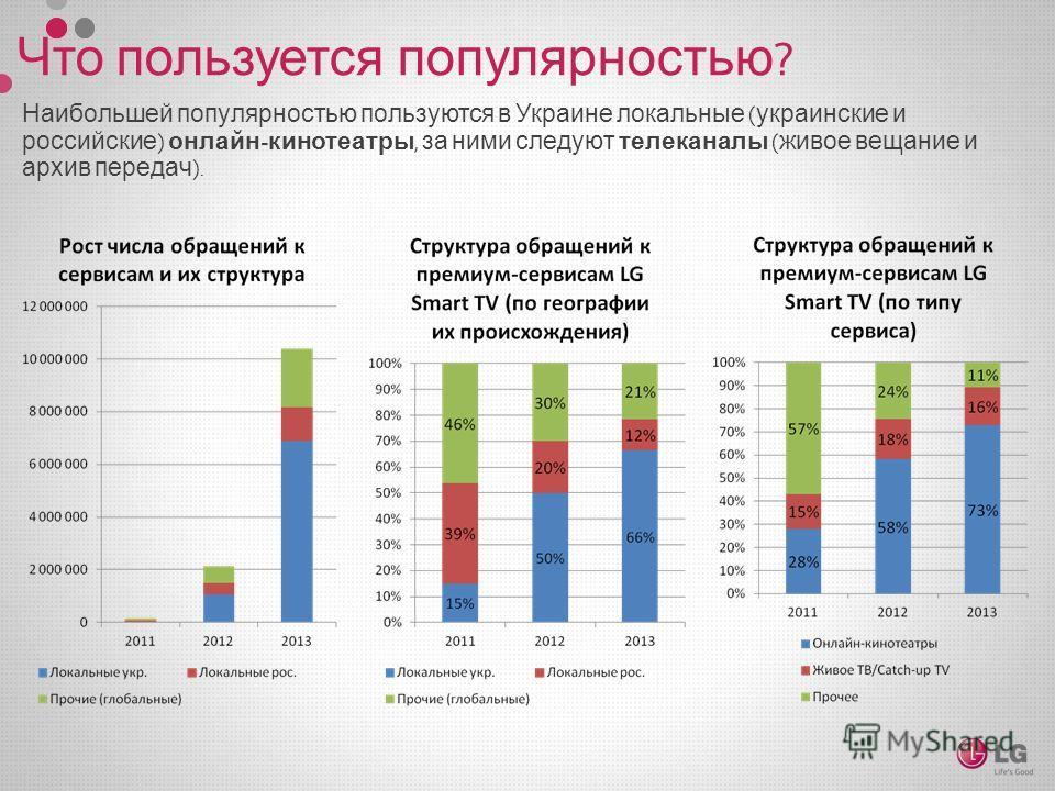 Наибольшей популярностью пользуются в Украине локальные ( украинские и российские ) онлайн - кинотеатры, за ними следуют телеканалы ( живое вещание и архив передач ).