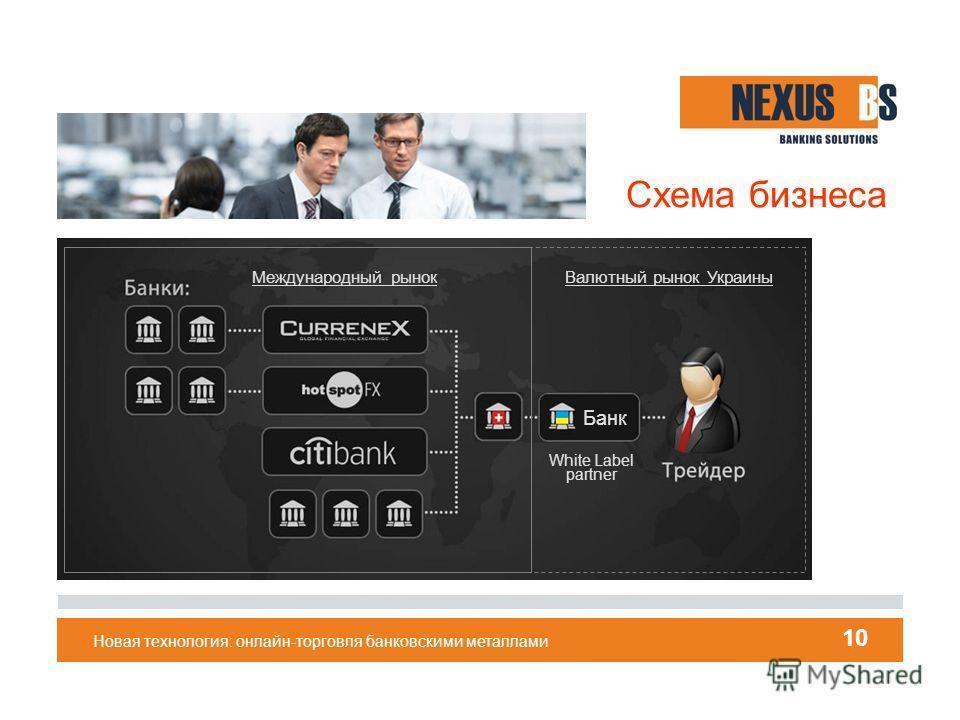 Новая технология: онлайн-торговля банковскими металлами 10 Схема бизнеса Банк White Label partner Международный рынок Валютный рынок Украины