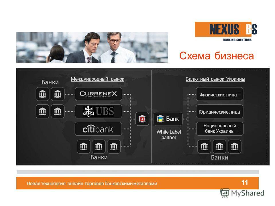Новая технология: онлайн-торговля банковскими металлами 11 Схема бизнеса Банк White Label partner Физические лица Юридические лица Национальный банк Украины Валютный рынок Украины Международный рынок