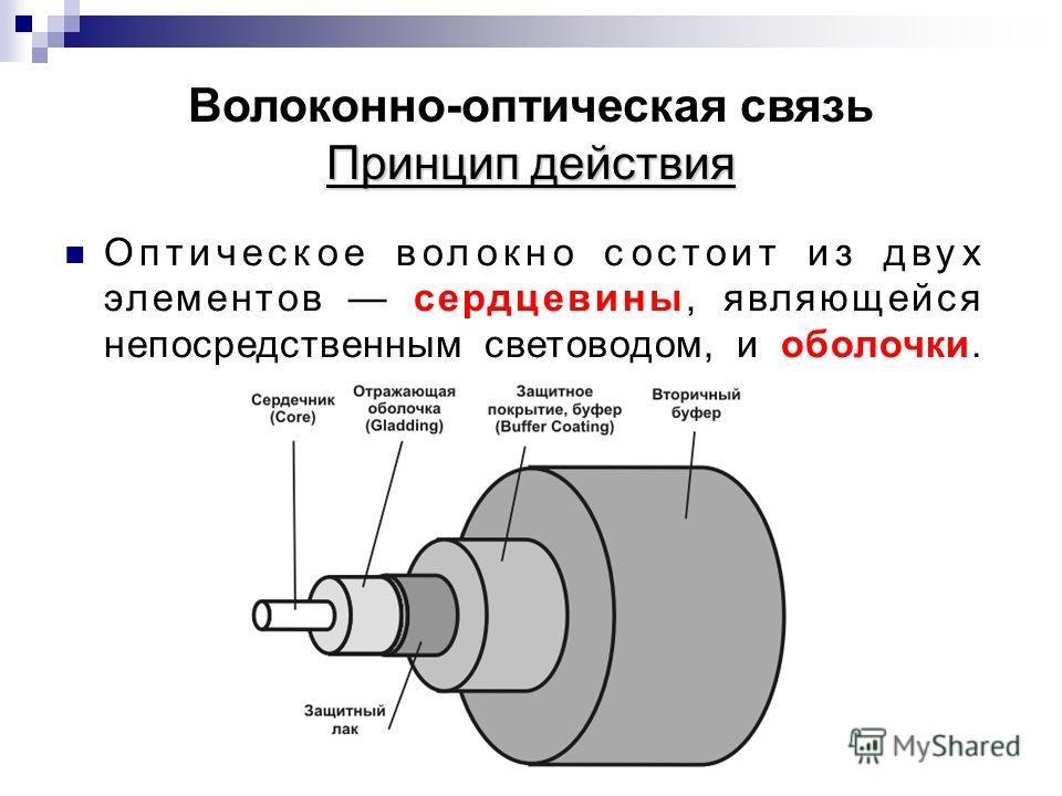 Принцип действия Волоконно-оптическая связь Принцип действия Оптическое волокно состоит из двух элементов сердцевины, являющейся непосредственным световодом, и оболочки.