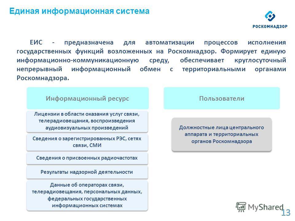 ЕИС - предназначена для автоматизации процессов исполнения государственных функций возложенных на Роскомнадзор. Формирует единую информационно-коммуникационную среду, обеспечивает круглосуточный непрерывный информационный обмен с территориальными орг