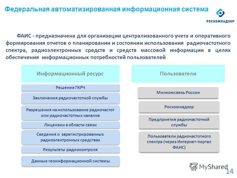 ФАИС - предназначена для организации централизованного учета и оперативного формирования отчетов о планировании и состоянии использования радиочастотного спектра, радиоэлектронных средств и средств массовой информации в целях обеспечения информационн