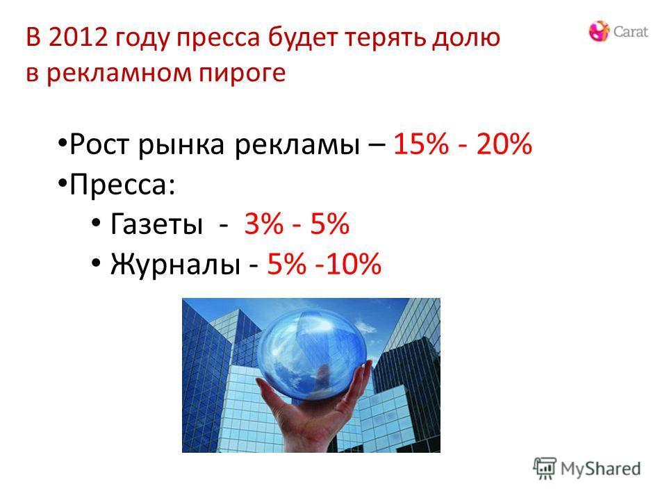 В 2012 году пресса будет терять долю в рекламном пироге Рост рынка рекламы – 15% - 20% Пресса: Газеты - 3% - 5% Журналы - 5% -10%