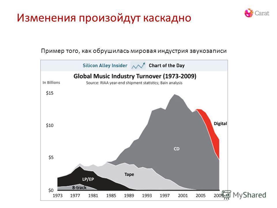 Изменения произойдут каскадно Пример того, как обрушилась мировая индустрия звукозаписи