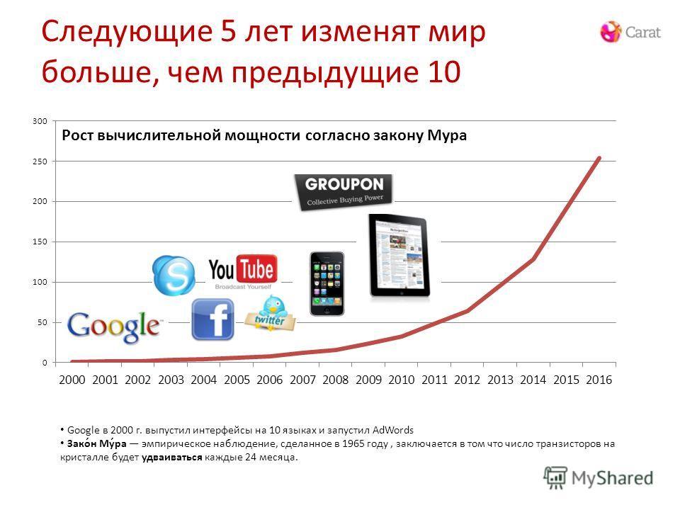 Следующие 5 лет изменят мир больше, чем предыдущие 10 Google в 2000 г. выпустил интерфейсы на 10 языках и запустил AdWords Зако́н Му́ра эмпирическое наблюдение, сделанное в 1965 году, заключается в том что число транзисторов на кристалле будет удваив