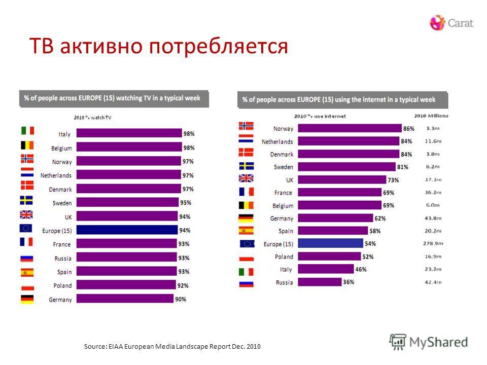 Source: EIAA European Media Landscape Report Dec. 2010 ТВ активно потребляется