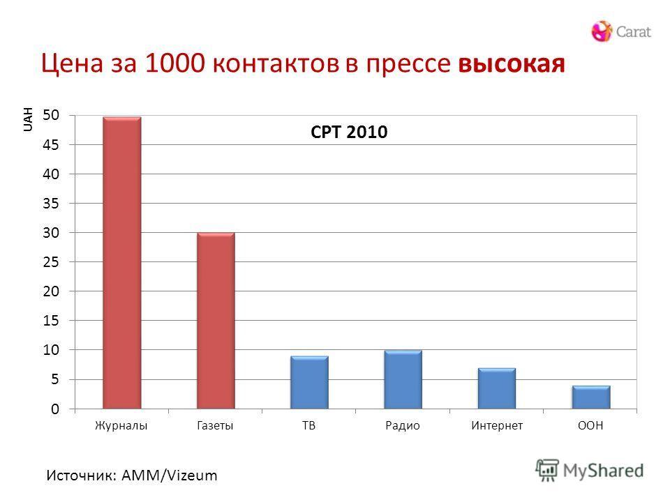 Цена за 1000 контактов в прессе высокая Источник: AMM/Vizeum