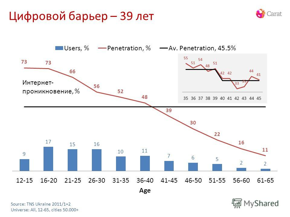 Цифровой барьер – 39 лет Internet Users & Penetration Split by Age Source: TNS Ukraine 2011/1+2 Universe: All, 12-65, cities 50.000+ Интернет- проникновение, %