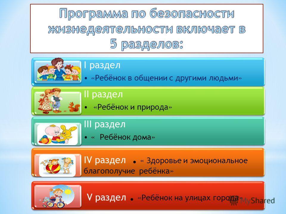 I раздел «Ребёнок в общении с другими людьми» II раздел «Ребёнок и природа» III раздел « Ребёнок дома» IV раздел. « Здоровье и эмоциональное благополучие ребёнка» V раздел. «Ребёнок на улицах города»