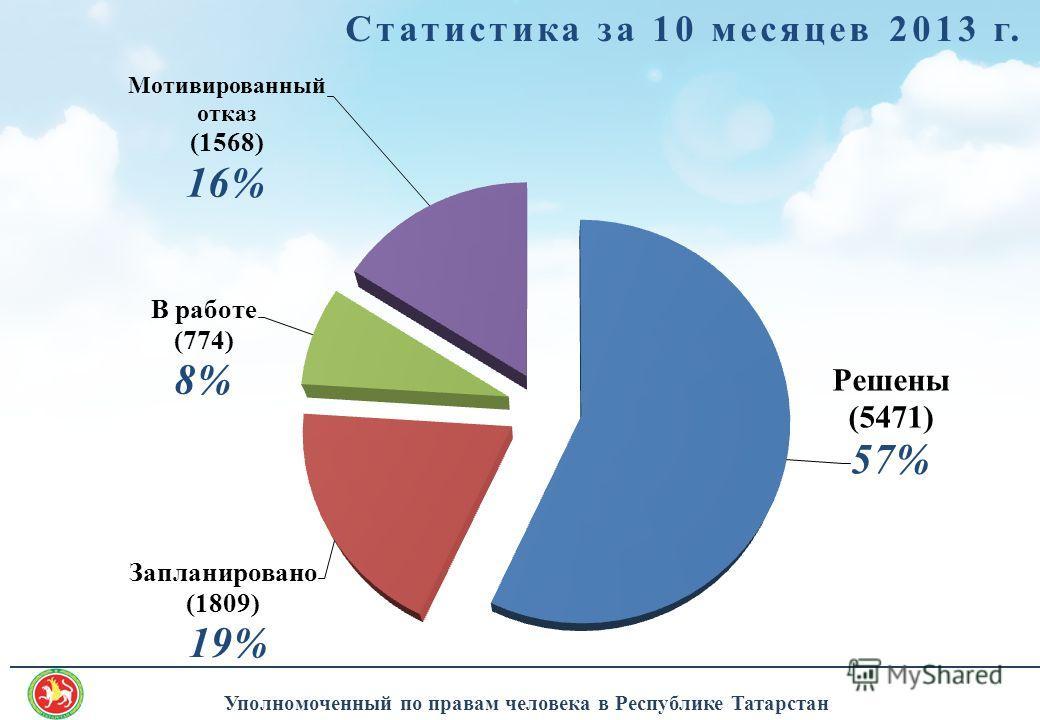 ______________________________________________________________________________________ Уполномоченный по правам человека в Республике Татарстан Статистика за 10 месяцев 2013 г.