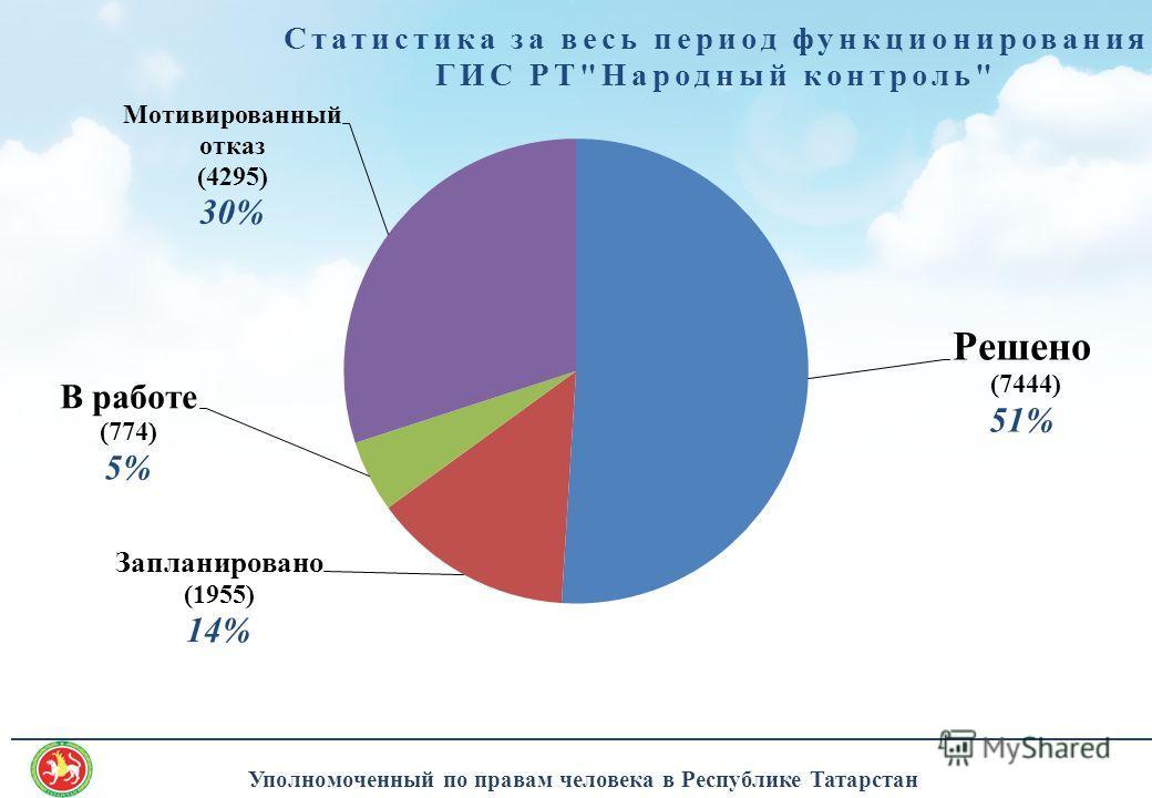 ______________________________________________________________________________________ Уполномоченный по правам человека в Республике Татарстан