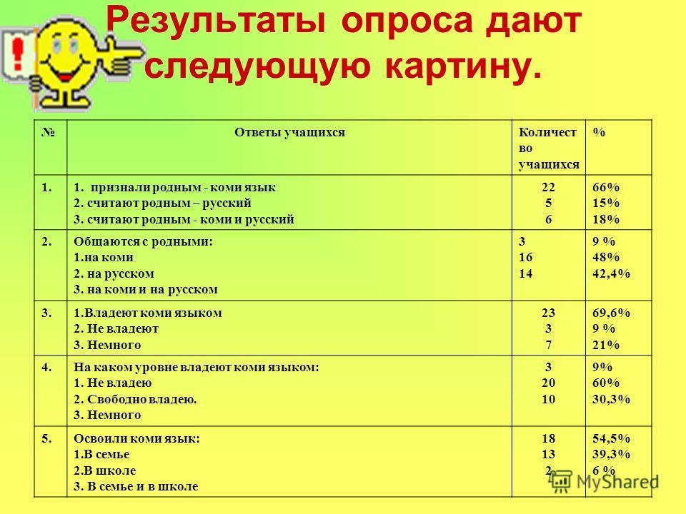 Результаты опроса дают следующую картину. Ответы учащихся Количест во учащихся % 1.1. признали родным - коми язык 2. считают родным – русский 3. считают родным - коми и русский 22 5 6 66% 15% 18% 2. Общаются с родными: 1. на коми 2. на русском 3. на