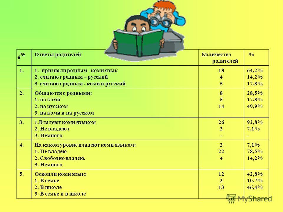 Ответы родителей Количество родителей % 1.1. признали родным - коми язык 2. считают родным – русский 3. считают родным - коми и русский 18 4 5 64,2% 14,2% 17,8% 2. Общаются с родными: 1. на коми 2. на русском 3. на коми и на русском 8 5 14 28,5% 17,8