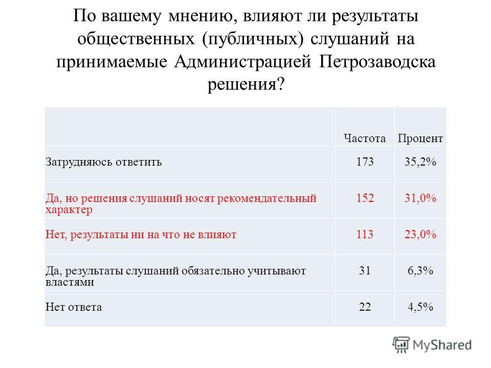 По вашему мнению, влияют ли результаты общественных (публичных) слушаний на принимаемые Администрацией Петрозаводска решения? Частота Процент Затрудняюсь ответить 17335,2% Да, но решения слушаний носят рекомендательный характер 15231,0% Нет, результа