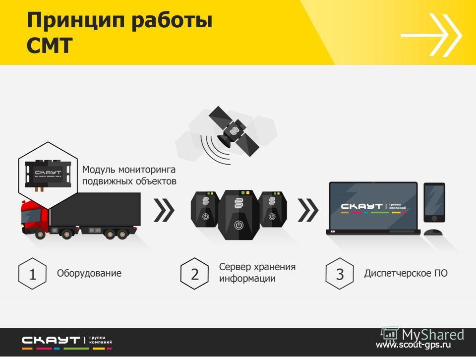 www.scout-gps.ru Принцип работы СМТ