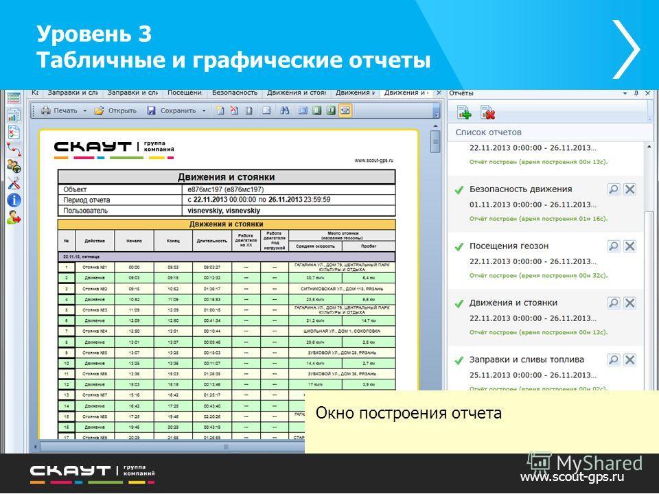 Окно построения отчета Уровень 3 Табличные и графические отчеты www.scout-gps.ru