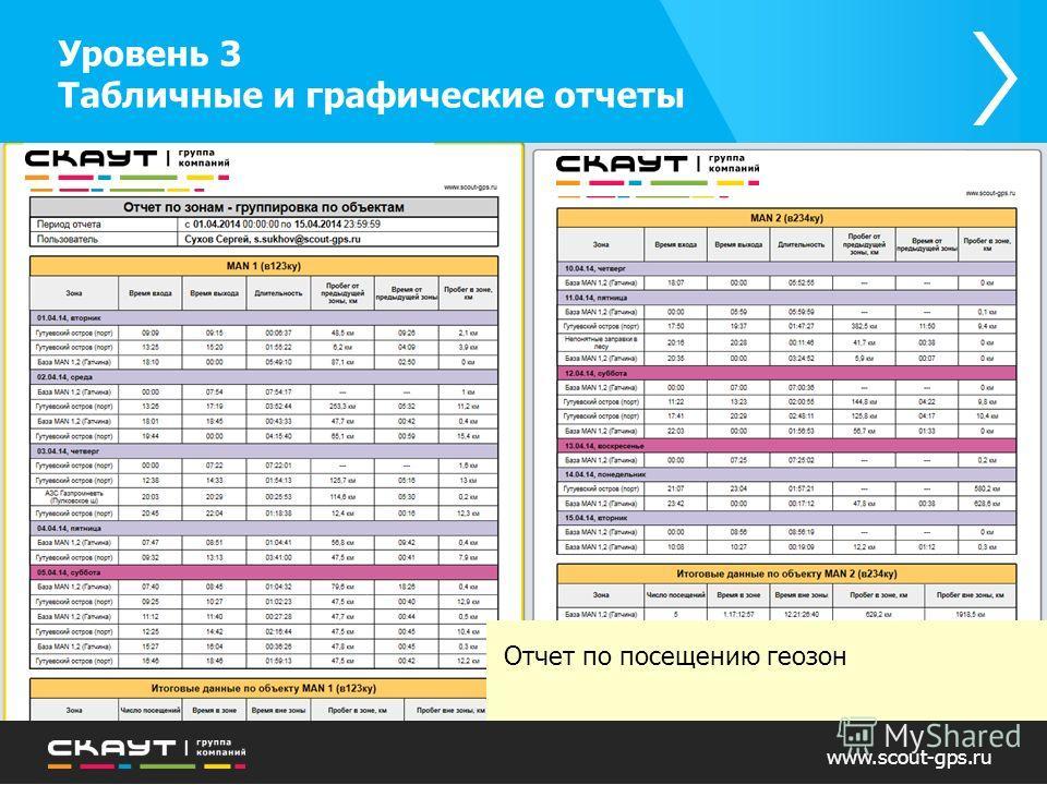 Отчет по посещению геозон Уровень 3 Табличные и графические отчеты www.scout-gps.ru
