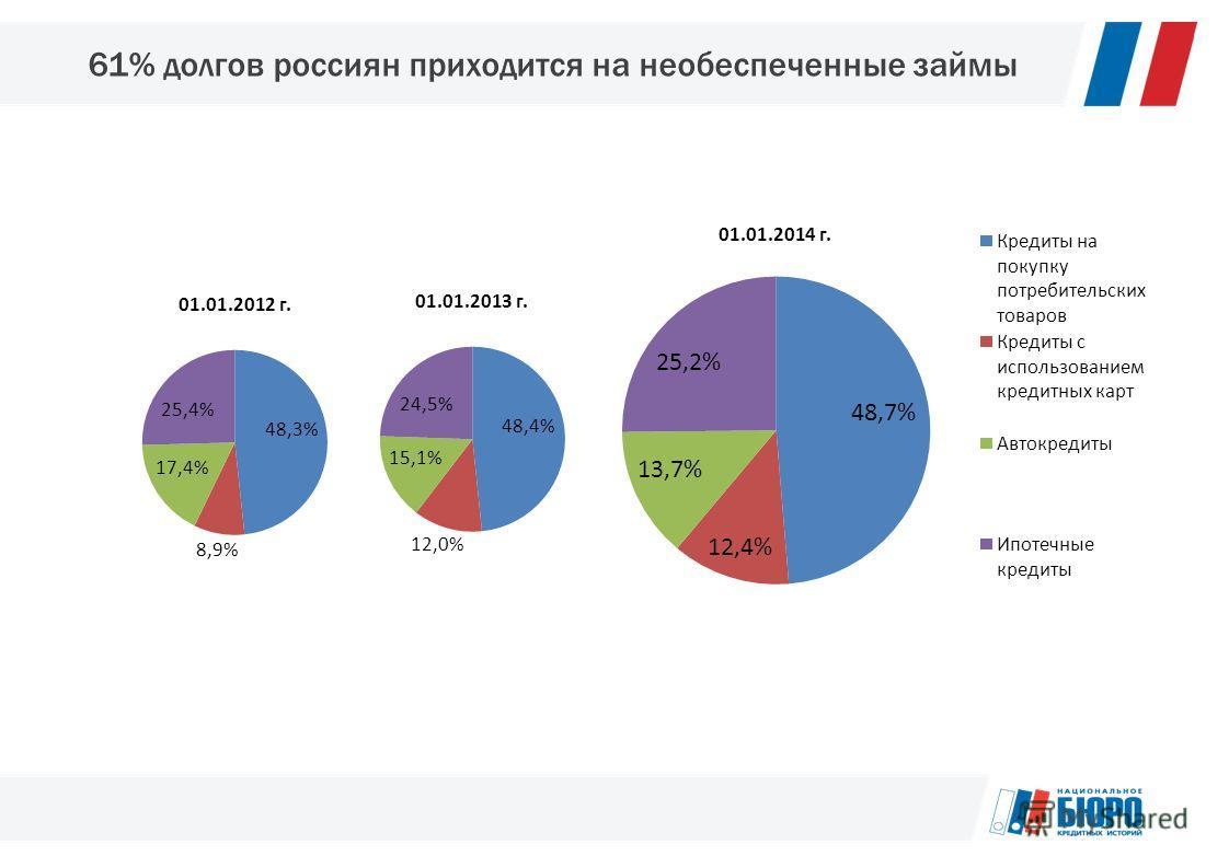 61% долгов россиян приходится на необеспеченные займы
