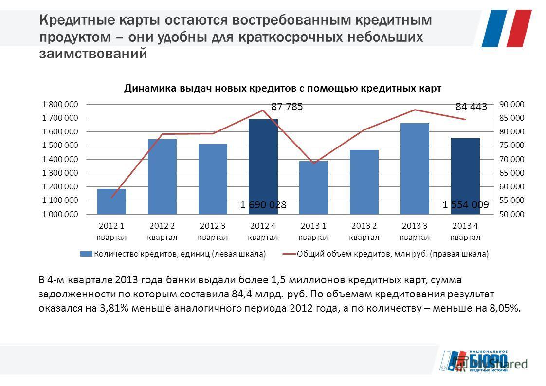 Кредитные карты остаются востребованным кредитным продуктом – они удобны для краткосрочных небольших заимствований В 4-м квартале 2013 года банки выдали более 1,5 миллионов кредитных карт, сумма задолженности по которым составила 84,4 млрд. руб. По о