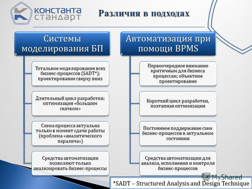 Различия в подходах Системы моделирования БП Тотальное моделирование всех бизнес-процессов (SADT*); проектирование сверху вниз Длительный цикл разработки; оптимизация «большим скачком» Схема процесса актуальна только в момент сдачи работы (проблема «