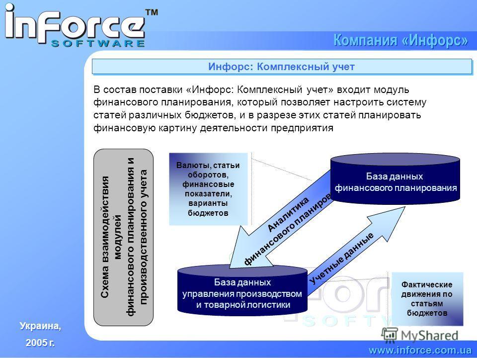 Украина, 2005 г. Украина, 2005 г. www.inforce.com.ua Компания «Инфорс» Инфорс: Комплексный учет Схема взаимодействия модулей финансового планирования и производственного учета В состав поставки «Инфорс: Комплексный учет» входит модуль финансового пла