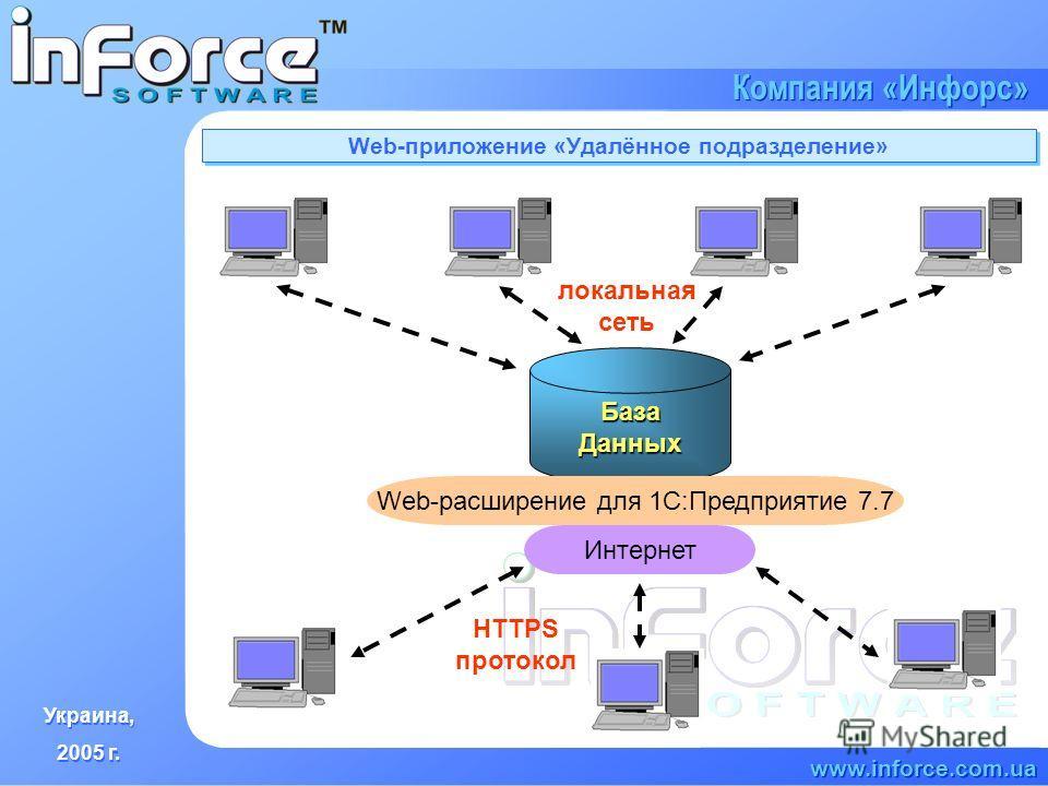 Украина, 2005 г. Украина, 2005 г. www.inforce.com.ua Компания «Инфорс» Web-приложение «Удалённое подразделение» База Данных локальная сеть Интернет Web-расширение для 1С:Предприятие 7.7 HTTPS протокол