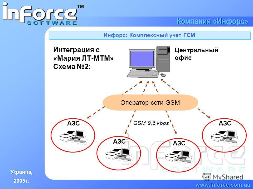 Украина, 2005 г. Украина, 2005 г. www.inforce.com.ua Компания «Инфорс» Инфорс: Комплексный учет ГСМ АЗС Центральный офис GSM 9,6 kbps АЗС Оператор сети GSM Интеграция с «Мария ЛТ-МТМ» Схема 2: