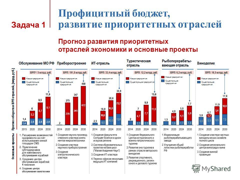 Задача 1 Профицитный бюджет, развитие приоритетных отраслей Прогноз развития приоритетных отраслей экономики и основные проекты