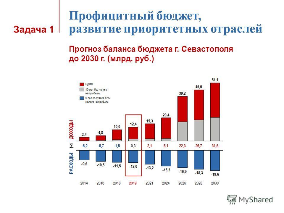 Задача 1 Профицитный бюджет, развитие приоритетных отраслей Прогноз баланса бюджета г. Севастополя до 2030 г. (млрд. руб.)