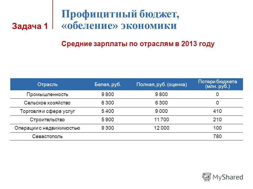 Задача 1 Профицитный бюджет, «обеление» экономики Средние зарплаты по отраслям в 2013 году Отрасль Белая, руб.Полная, руб. (оценка) Потери бюджета (млн. руб.) Промышленность 9 800 0 Сельское хозяйство 6 300 0 Торговля и сфера услуг 5 4009 000410 Стро