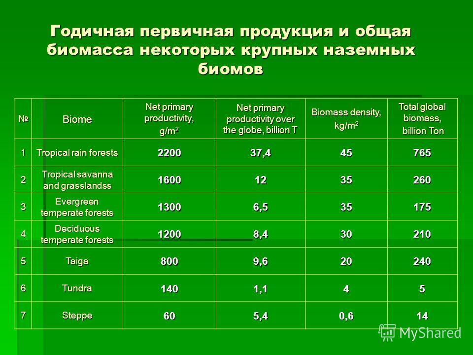 Карта расположения участков работ по МБП в Сибири