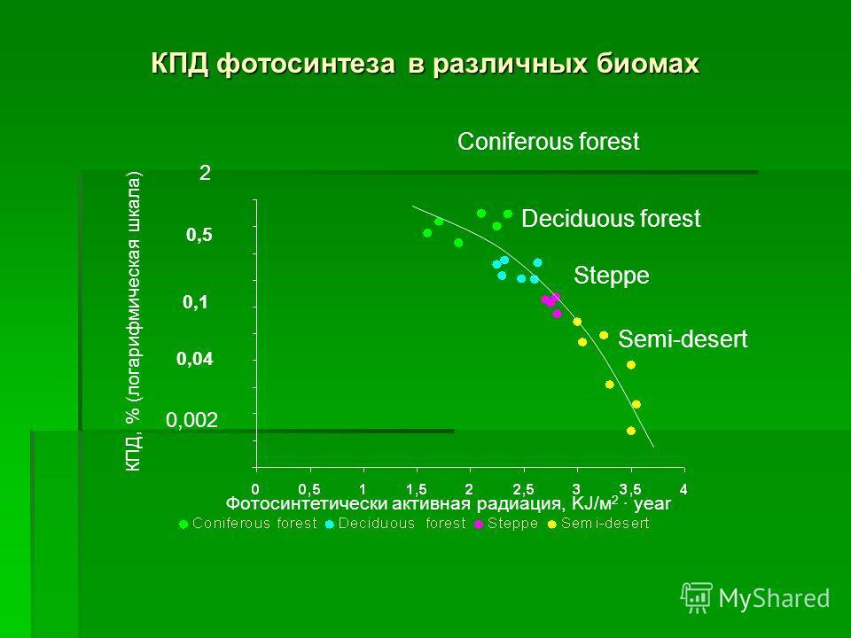 Годичная первичная продукция и общая биомасса некоторых крупных наземных биомов Biome Net primary productivity, g/m 2 Net primary productivity over the globe, billion T Biomass density, kg/m 2 Total global biomass, billion Ton billion Ton 1 Tropical
