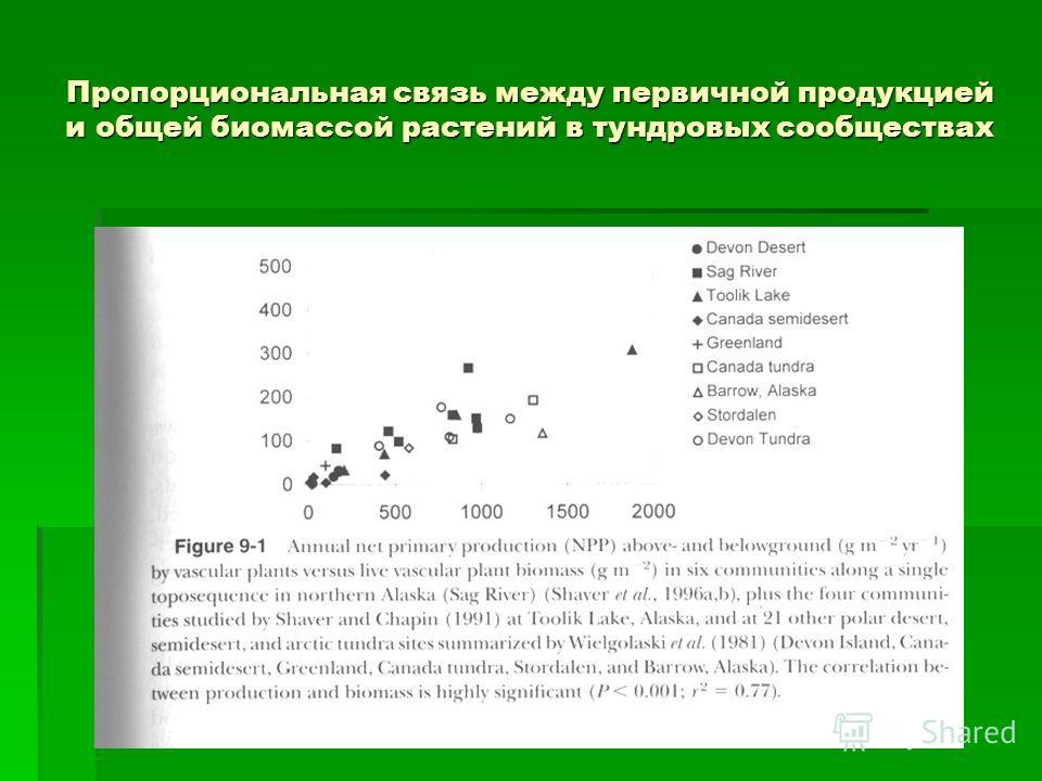 КПД фотосинтеза в различных биомах 2 0,002 0,04 0,1 0,5 КПД, % (логарифмическая шкала) Фотосинтетически активная радиация, KJ/м 2 · year Coniferous forest Deciduous forest Steppe Semi-desert