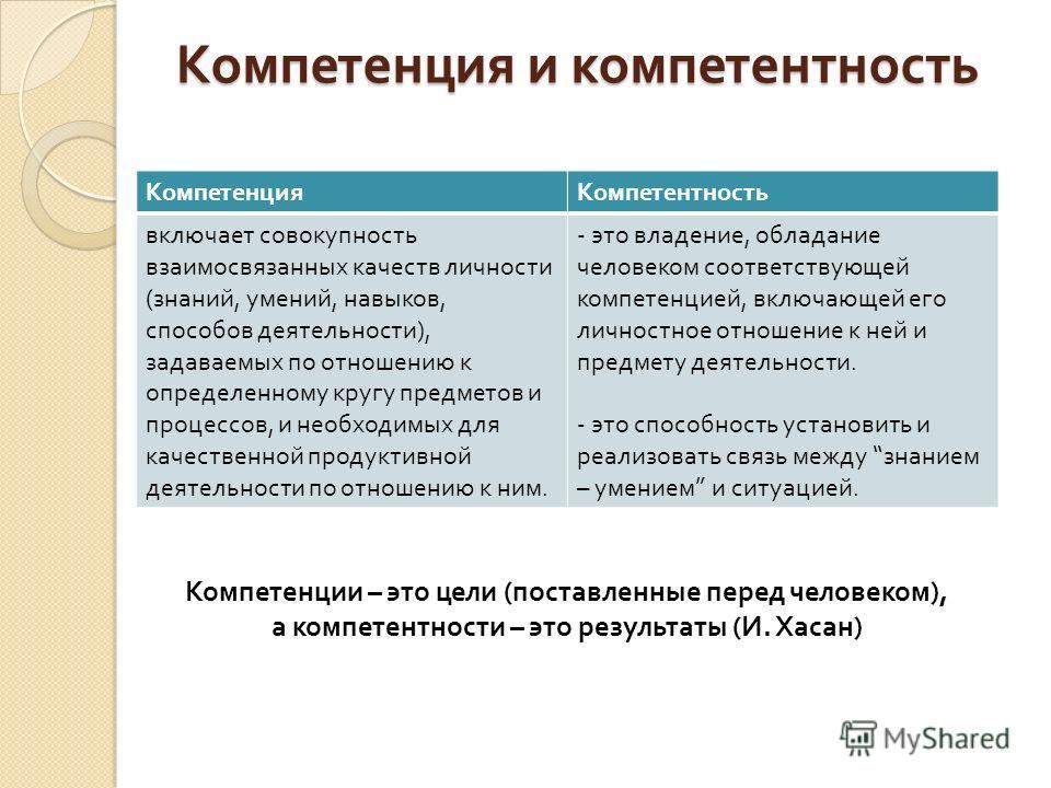 Компетенция и компетентность Компетенция Компетентность включает совокупность взаимосвязанных качеств личности ( знаний, умений, навыков, способов деятельности ), задаваемых по отношению к определенному кругу предметов и процессов, и необходимых для