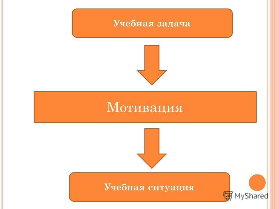 Учебная задача Учебная ситуация Мотивация