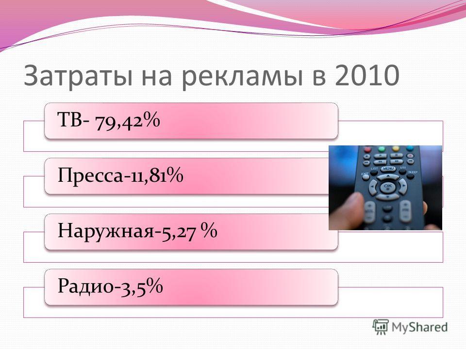 Затраты на рекламы в 2010 ТВ- 79,42%Пресса-11,81%Наружная-5,27 %Радио-3,5%