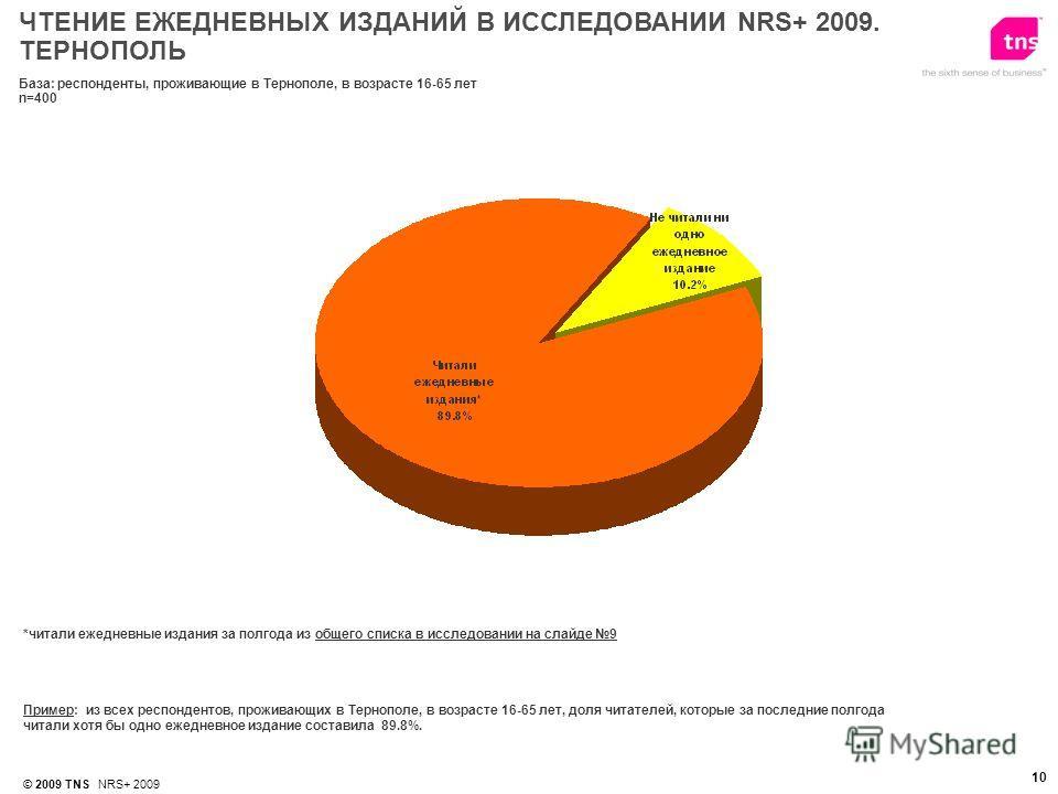 © 2009 TNS NRS+ 2009 10 *читали ежедневные издания за полгода из общего списка в исследовании на слайде 9 Пример: из всех респондентов, проживающих в Тернополе, в возрасте 16-65 лет, доля читателей, которые за последние полгода читали хотя бы одно еж