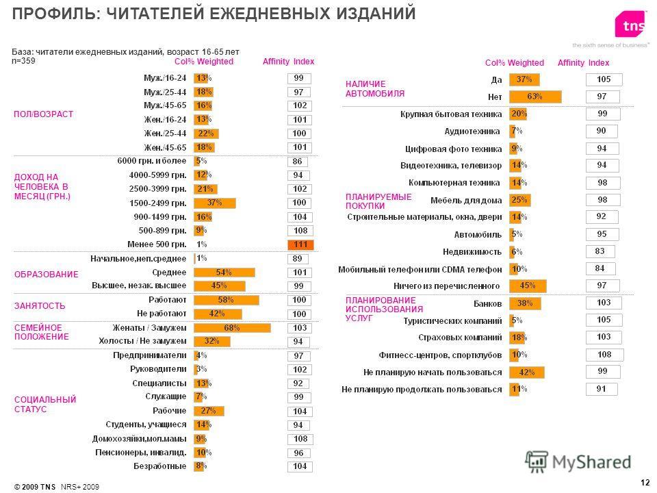 12 © 2009 TNS NRS+ 2009 База: читатели ежедневных изданий, возраст 16-65 лет n=359 Affinity IndexСol% Weighted ПРОФИЛЬ: ЧИТАТЕЛЕЙ ЕЖЕДНЕВНЫХ ИЗДАНИЙ Сol% WeightedAffinity Index ПОЛ/ВОЗРАСТ ДОХОД НА ЧЕЛОВЕКА В МЕСЯЦ (ГРН.) ОБРАЗОВАНИЕ НАЛИЧИЕ АВТОМОБИ