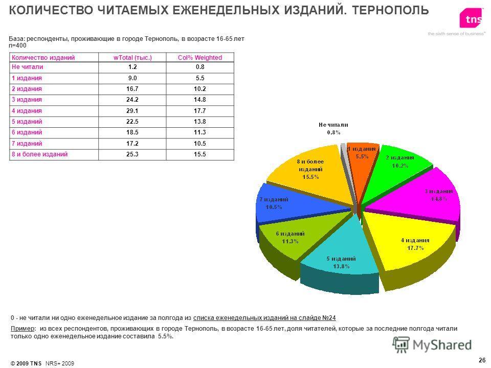 © 2009 TNS NRS+ 2009 26 0 - не читали ни одно еженедельное издание за полгода из списка еженедельных изданий на слайде 24 Пример: из всех респондентов, проживающих в городе Тернополь, в возрасте 16-65 лет, доля читателей, которые за последние полгода