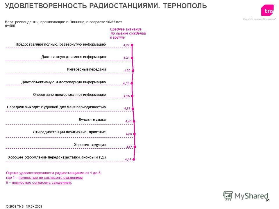 61 © 2009 TNS NRS+ 2009 Среднее значение по оценке суждений в группе Оценка удовлетворенности радиостанциями от 1 до 5, где 1 – полностью не согласен с суждением 5 – полностью согласен с суждением. Предоставляют полную, развернутую информацию Дают ва
