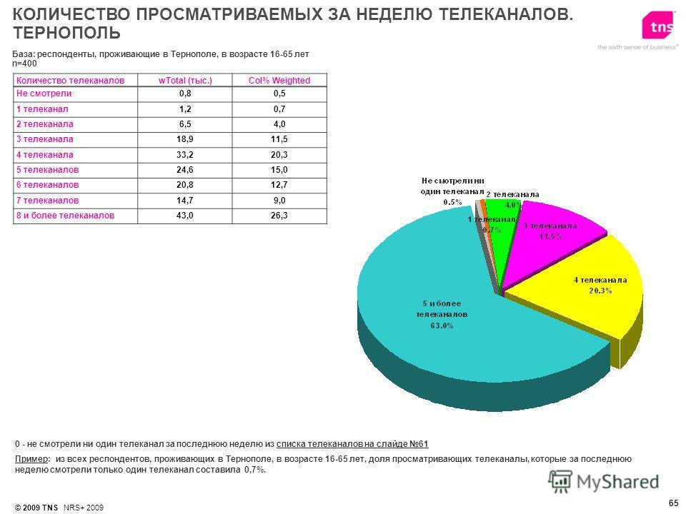 © 2009 TNS NRS+ 2009 65 0 - не смотрели ни один телеканал за последнюю неделю из списка телеканалов на слайде 61 Пример: из всех респондентов, проживающих в Тернополе, в возрасте 16-65 лет, доля просматривающих телеканалы, которые за последнюю неделю